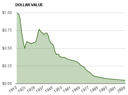 dollar devaluation