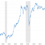 copper price historical 10 years