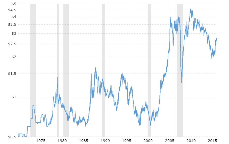 historical copper price chart