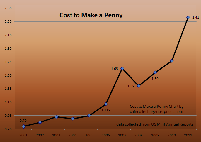 cost to make penny